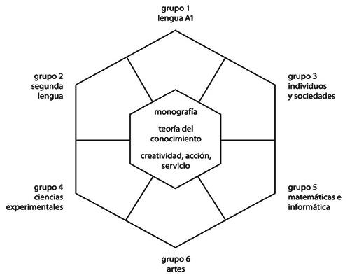 Grupos de Materias do BI